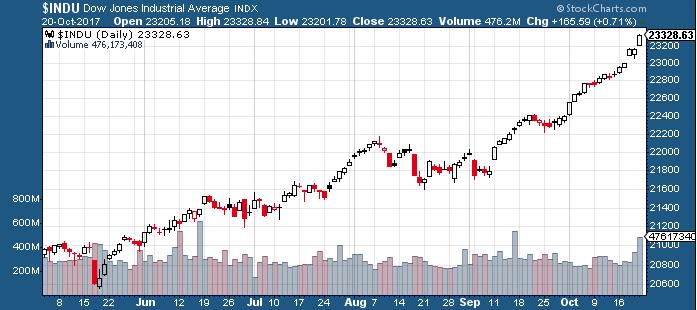 Stocks hitting new highs