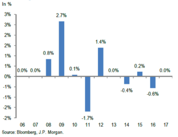 Median outperformance of the 100 biggest equity mutual fund managers in the world relative to their benchmark