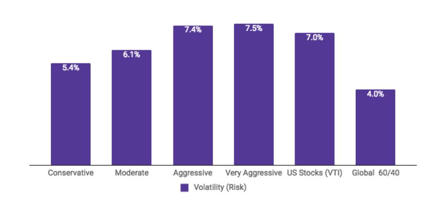 2017 Standard Deviations of Momentum Portfolios