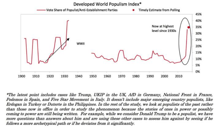 Developed World Populism Index; Source: Bridgewater Associates