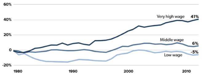 Cumulative change in real wages, by wage percentile; Source: Economic Policy Institute