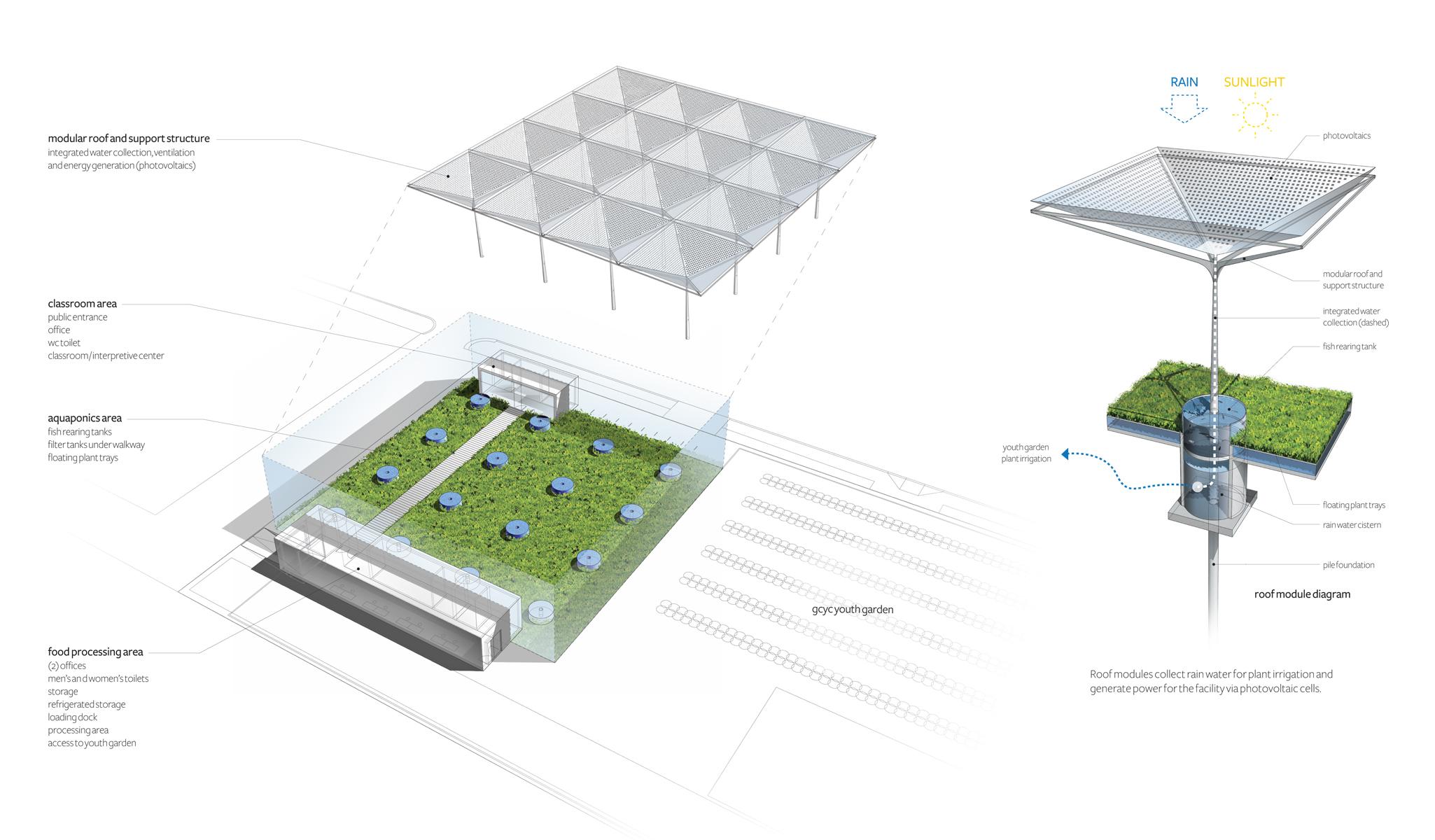 02 axon module jpg aquaponics  [ 2050 x 1200 Pixel ]