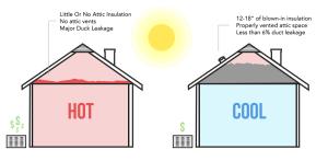 House Insulation Diagram
