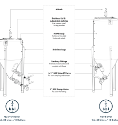 our fermenters are the only plastic home brewing conical which come fully featured with tri clamp fittings and stainless steel valves in 1 2 for the  [ 1000 x 873 Pixel ]