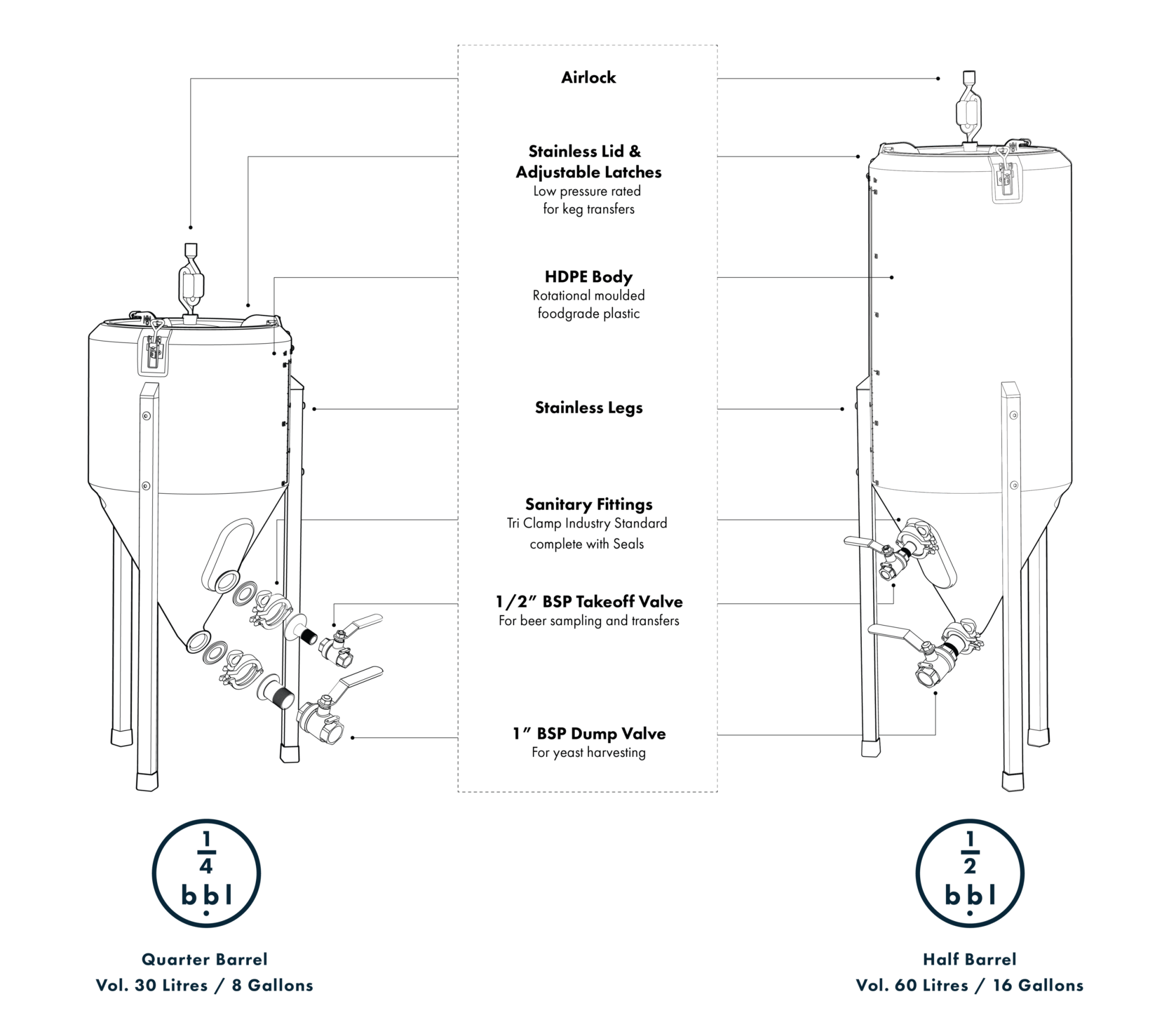 hight resolution of our fermenters are the only plastic home brewing conical which come fully featured with tri clamp fittings and stainless steel valves in 1 2 for the
