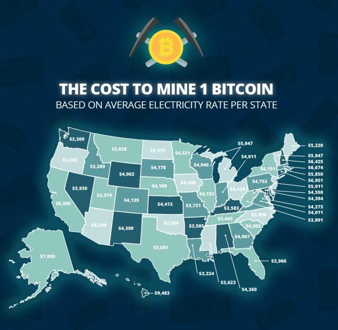 比特幣在美國的採礦成本