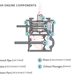 understanding drafting in steam locomotives starts in the cylinder at the point of release c on the following diagram this is when the valve first opens  [ 1000 x 848 Pixel ]