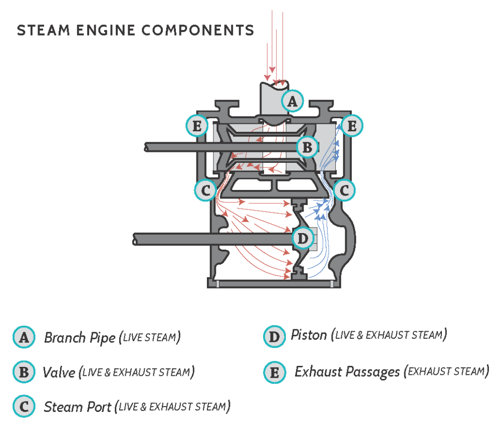 medium resolution of understanding drafting in steam locomotives starts in the cylinder at the point of release c on the following diagram this is when the valve first opens