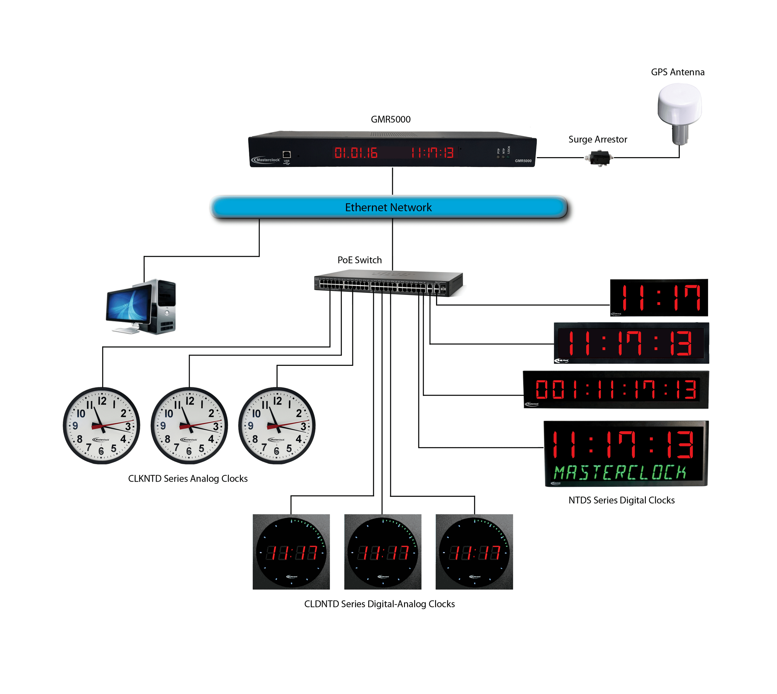 hight resolution of gps ntp masterclock solution