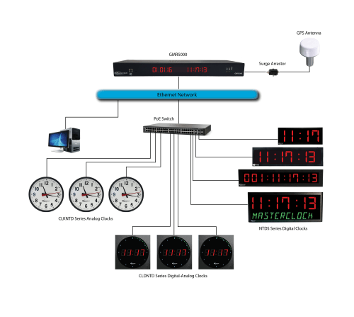 small resolution of sample wiring diagram gps ntp masterclock solution