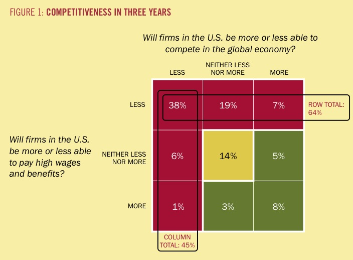 Image result for Prognosis for U S Competitiveness HBS Alumni