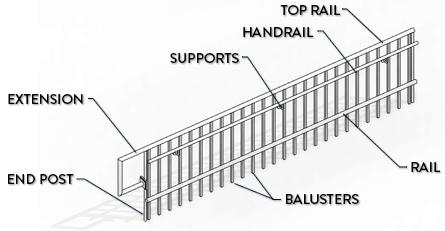 14 Tips To Understand Revit Railings — REVIT PURE
