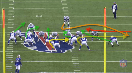 This defense can be really good if guys would play disciplined football and take the proper angles on plays. It appears that the Bills are in a variation of the 3-4 under. This play is defended really well, but Graham takes the improper angle to the runner. He is the red arrow off of the screen. The runner gets outside and gets positive yardage. Should a hold have been called on Hughes? Probably, his body was turned by the Tackle....