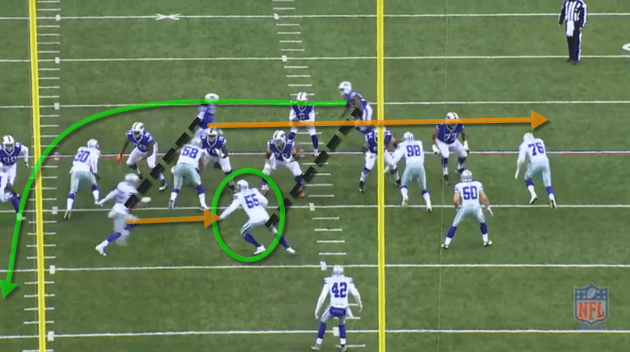The Bills fake a jet sweep to Sammy Watkins. His defender runs into #55 Mcclain and gives Gillislee just enough to get the edge. Gillislee puts a great move on the LB to get up-field. Right tackle Jordan Mills executes a nice cut block on the defensive end, that gives Taylor the opportunity to throw the swing to Gillislee.
