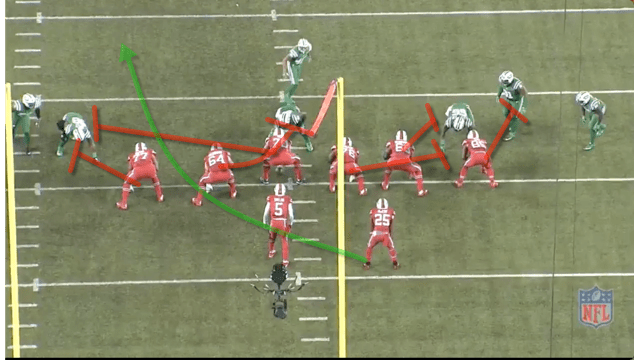 -The play is blocked really well. -Wood kicks out the defenders to the left and Richie traps the NT Wilkerson. Gain of 14 yards just short of the 1st.