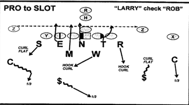 Larry is the passing strength call. The defense has to check to Rob because of the motion, now there are two WRs to the right. The left corner now rolls up, the $ drops down to cover the Z, and the other safety slides over to cover the middle 1/3. We call this a safeties over play. The corner did not go with the motion, that would be called a corners over play. Teams will decide on if they want the corner to motion or not based on game-plan. The same play is being executed, but because of the motion, assignments by a few players change. This is a simple example of adjustments that need to be made on defense. Taken from Rex' 2010 playbook.