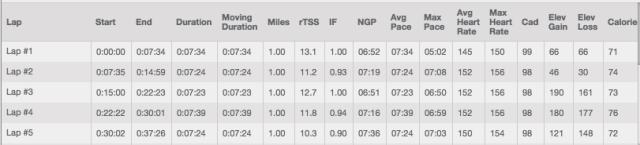 Speedier early mile splits
