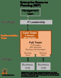 Erp implmentation team structure also implementation teams your for success case studies rh wendyhirsch