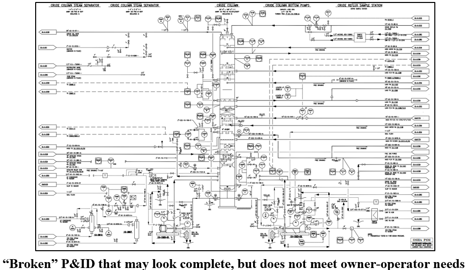 P&ID = Piping Instrumentation DATA (not Drawing) — EiCAD™