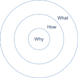 What is a perfect organization? — FAQs for Organizations