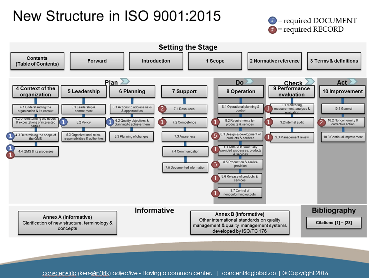 data model diagram tool free labled of the eye iso 9001:2015 documentation requirements — concentric global