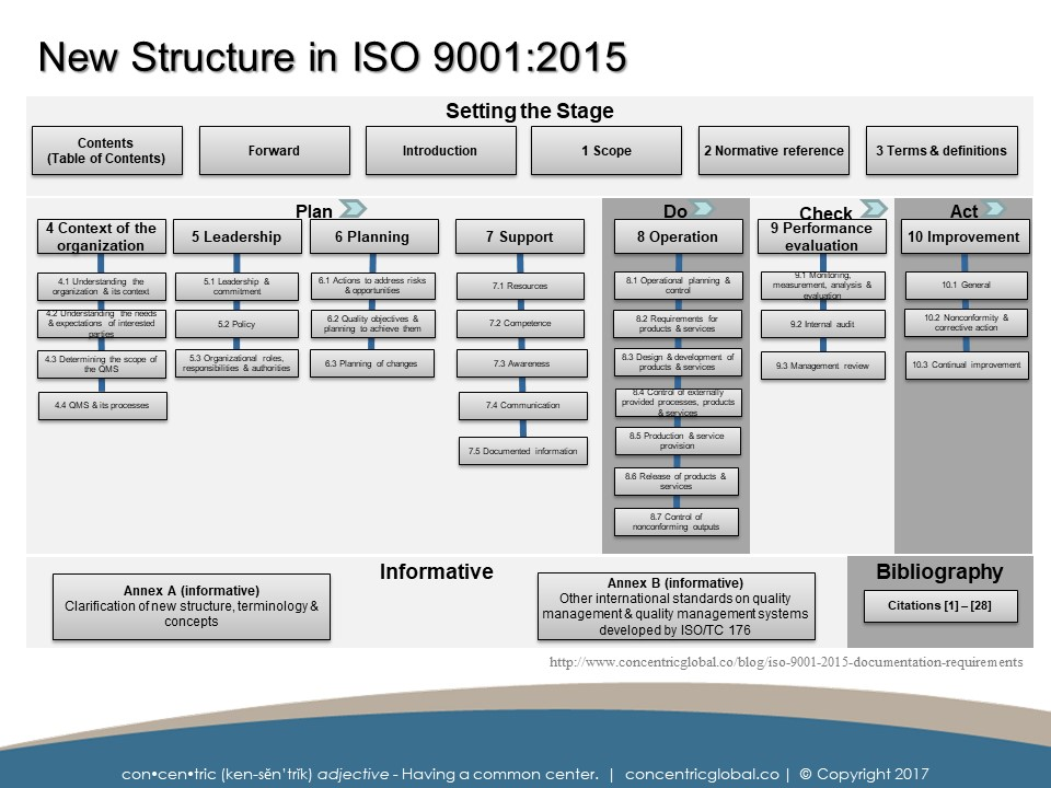 ISO 9001:2015 Resources — Concentric Global