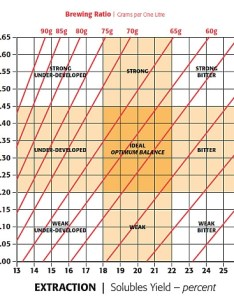 Sca brew control chart also thinking about brewing espresso    brown coffee co rh browncoffeeco
