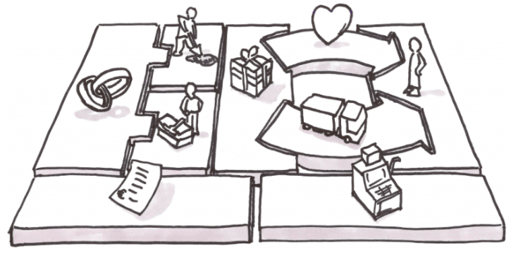 BMC Part One: How To Use The Business Model Canvas — Isaac