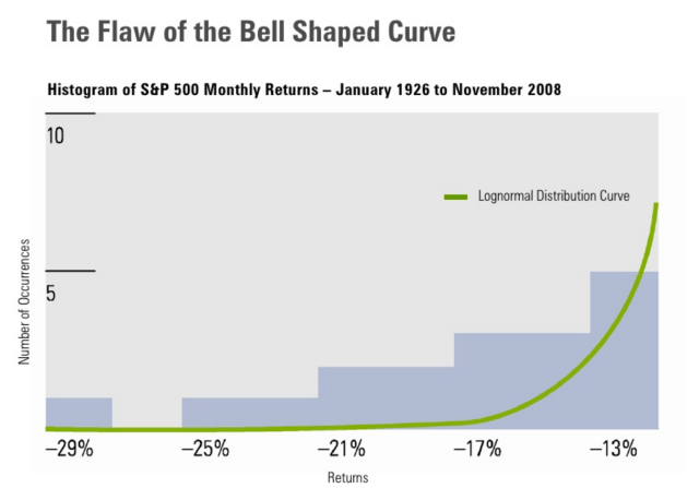 Source: Paul D Kaplan, 'Beyond the Bell Curve'