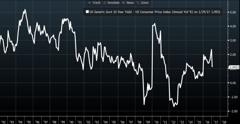 US10Year Yield less Inflation [Source Bloomberg]