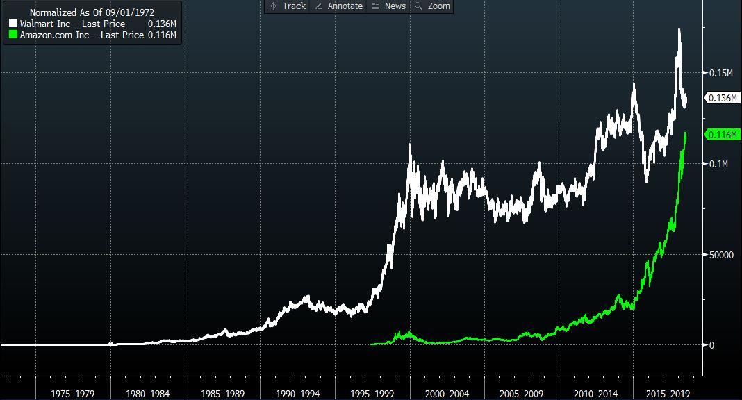 Walmart Share Price vs Amazon - 1972 Normalised  Source: Bloomberg