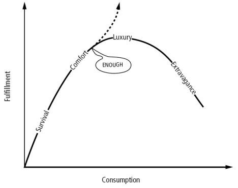 conspicuous-consumption-fulfillment-curve