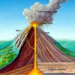 Inside Volcano Diagram Vent 2001 Chevy S10 Radio Wiring Volcanoes Kidcyber When A Erupts