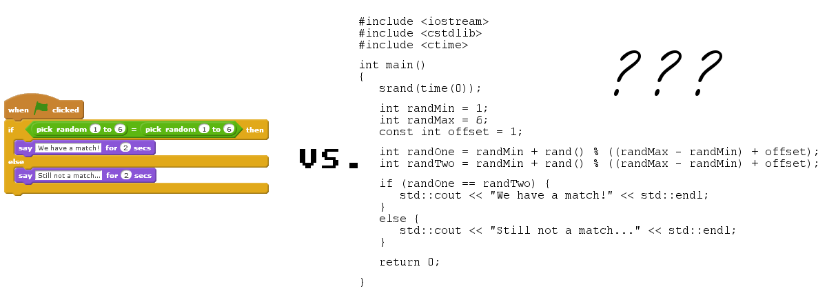 Consider the above program written in both Scratch (left) and C++ (right)... which one is easier to read?
