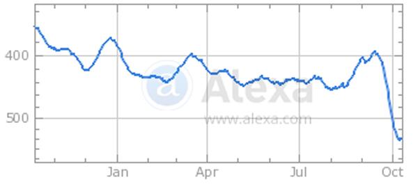 The Drudge Report's recent traffic ranking, according to Alexa.com.