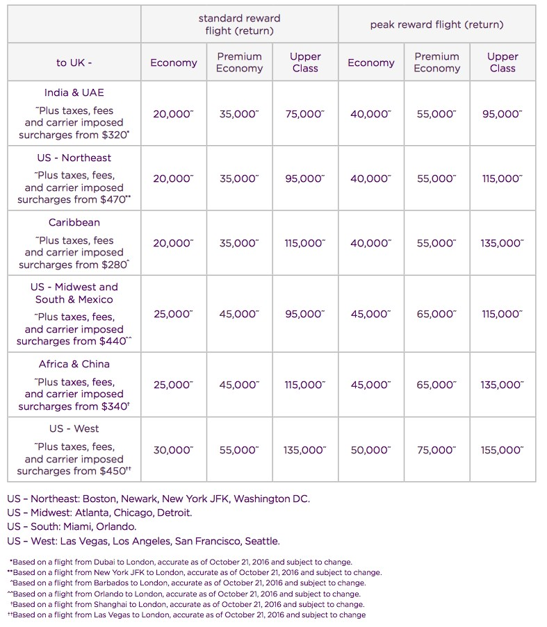 Reward charts virgin atlantic also flying club  rh rewardflying