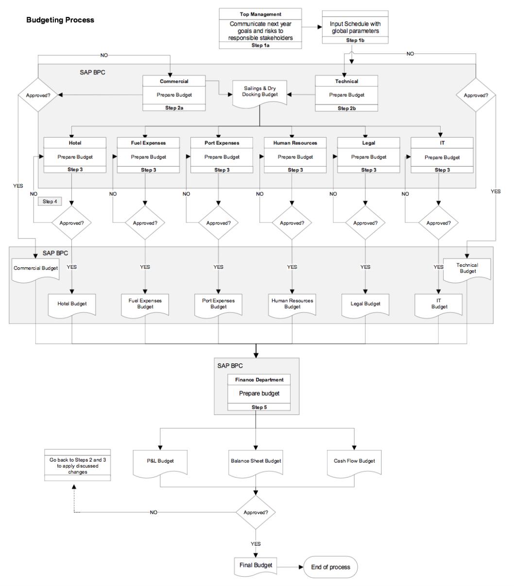 medium resolution of sap consulting