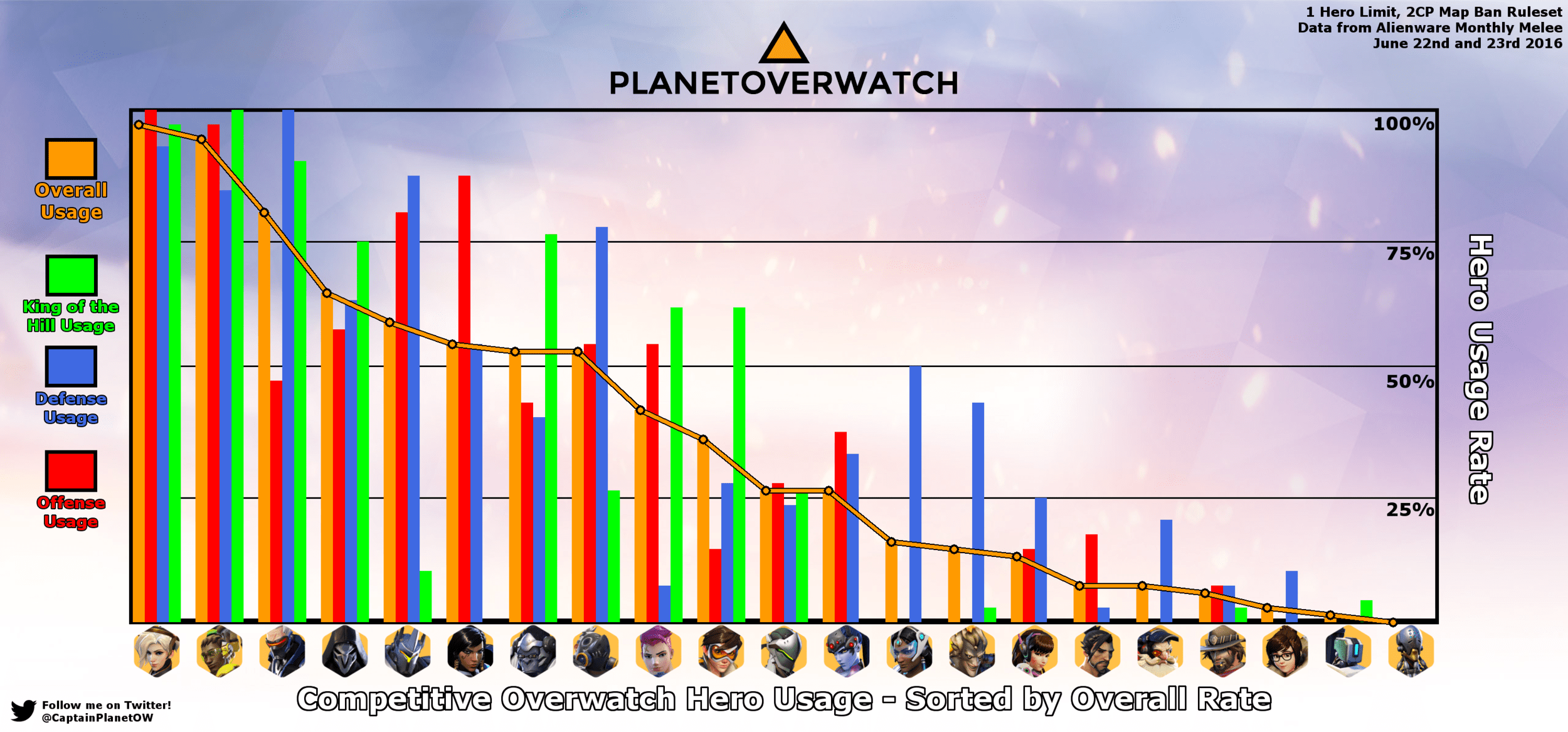 small resolution of the hero usage rate graph
