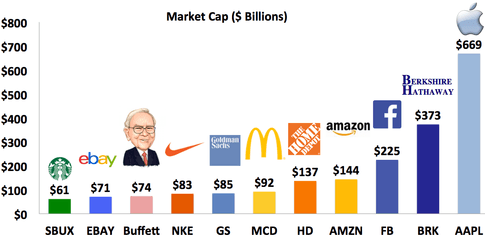If warren buffett had to start today could he still reach his current level of wealth    messina capital management also rh scmessinacapital