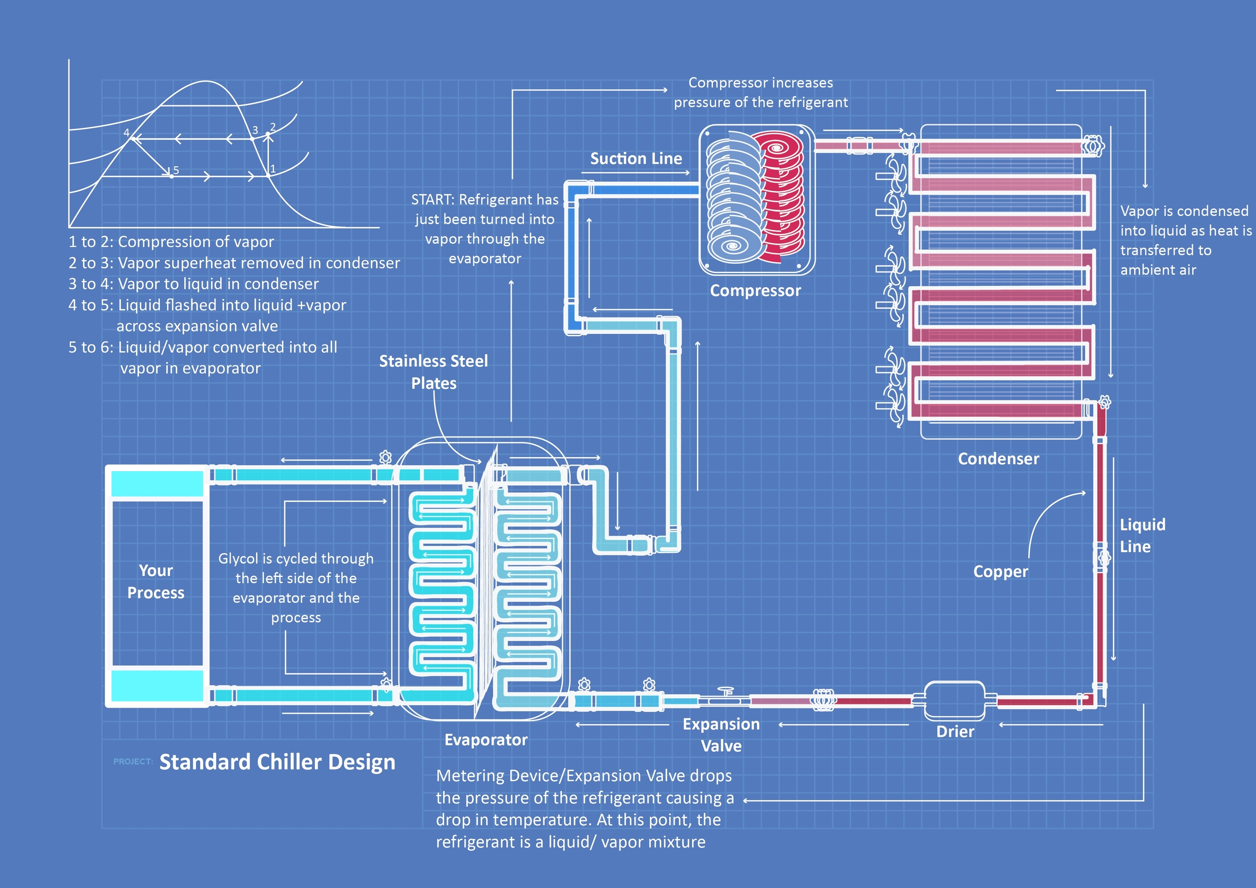 how a chiller works diagram [ 1500 x 1061 Pixel ]