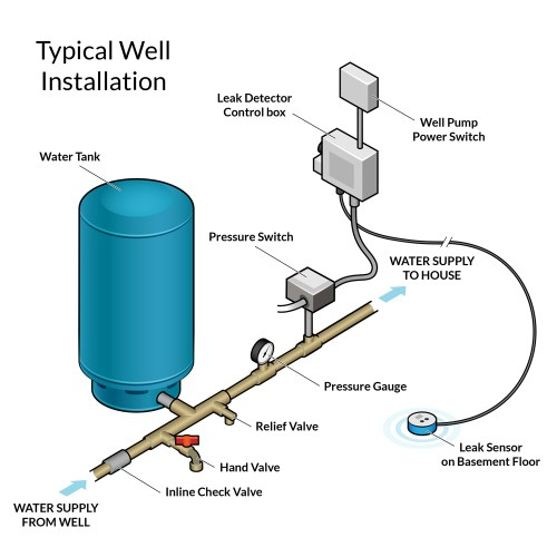 small resolution of installation diagram for leak defender rs click on the image to view it fullscreen