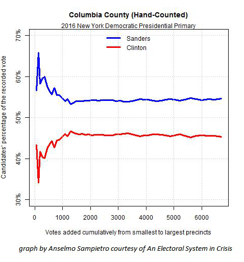 Fig. 2 —2016 NY Dem pres primary Columbia Co. -this hand-counted county has an expected statistical pattern