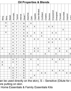 Essential oils for learning oil properties chart also education  aurora remember rh auroraremember