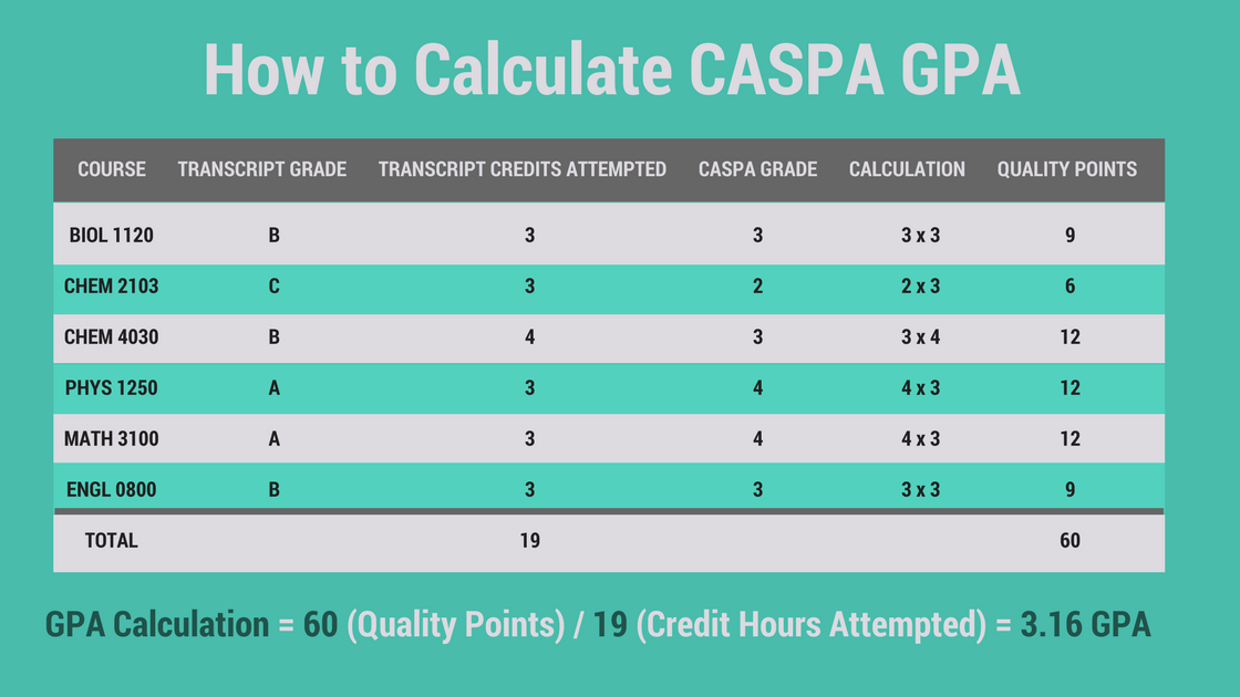 How to Evaluate Your GPA & Not Waste Time Worrying About It|Be a ...
