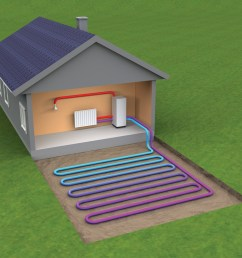 ground source heat pump collector pipe is laid in one metre deep trenches in suitable ground conditions pipe centres of one metre are maintained across  [ 1000 x 900 Pixel ]