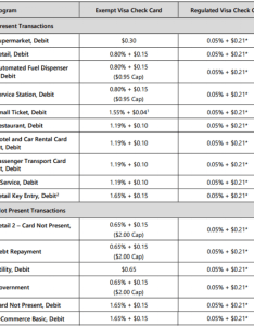 Visa debit card fees chart also hidden truths credit processing fee structures  secure  pe rh arrowpayments