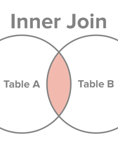 Select all records from table  and  where the join condition is met also sql types  joins explained rh
