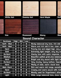 The chart below will give you  basic idea of weight and tone woods selected for each model also esoterik guitars  why choose rh esoterikguitars