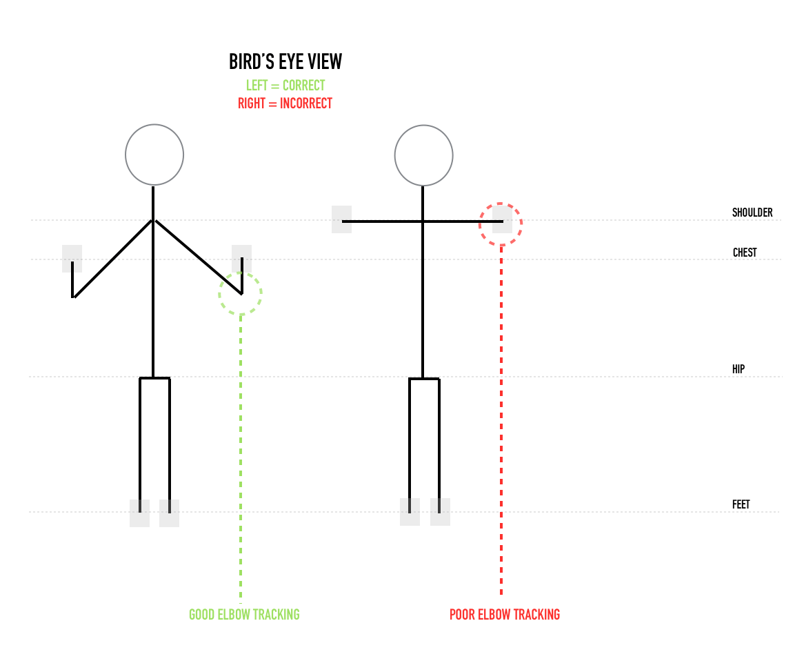 referring to the diagram above notice where the subject on the right has placed their hands placing the hands near shoulder level is a common push up  [ 1000 x 822 Pixel ]