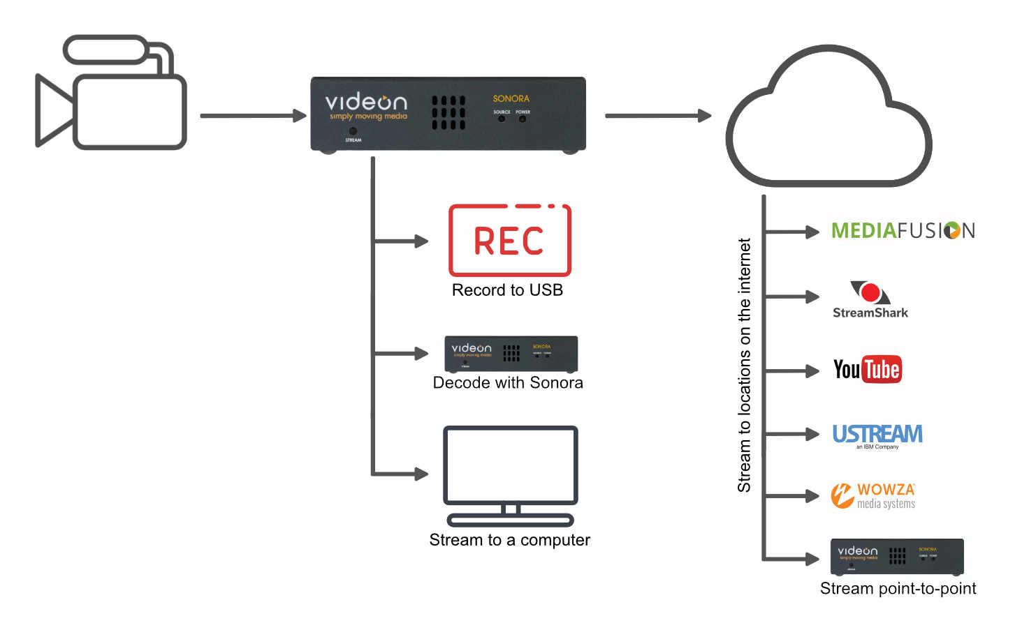 videon sonora video encoder and decoder [ 1463 x 903 Pixel ]